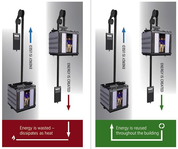 Эволюция лифтов