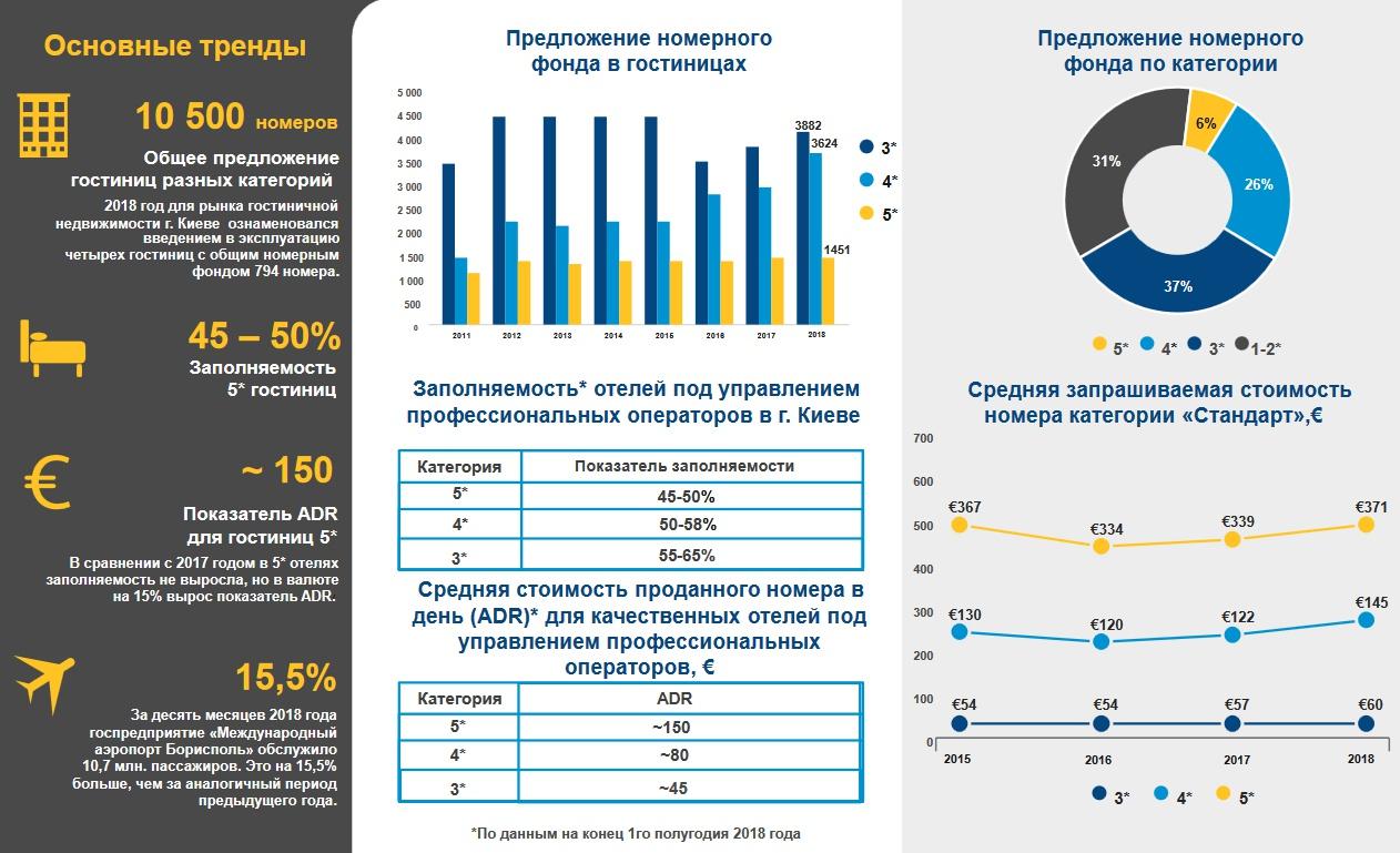 Комерційна нерухомість України. Чи є передумови для інвестицій у 2019 році?