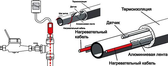Теплохранители для труб
