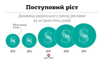 Динамика роста рынка рекламы в Украине (WARC)