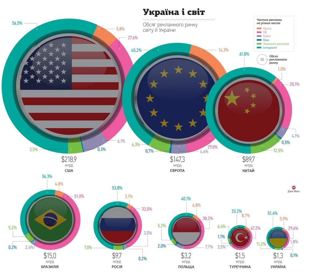 Рынок рекламы в Украине