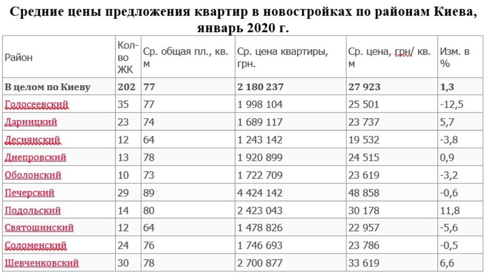 Усредненные цены на квартиры в новостройках Киева (Усереднені ціни на квартири в новобудовах Києва)