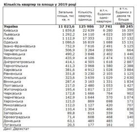 Статистика по строительству жилья