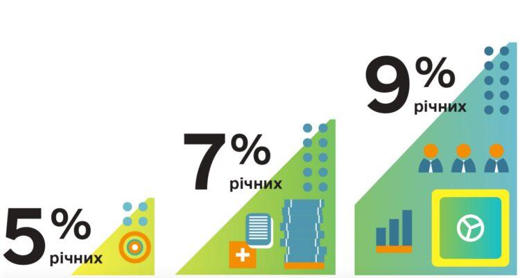 """""""Доступные кредиты 5-7-9%"""""""