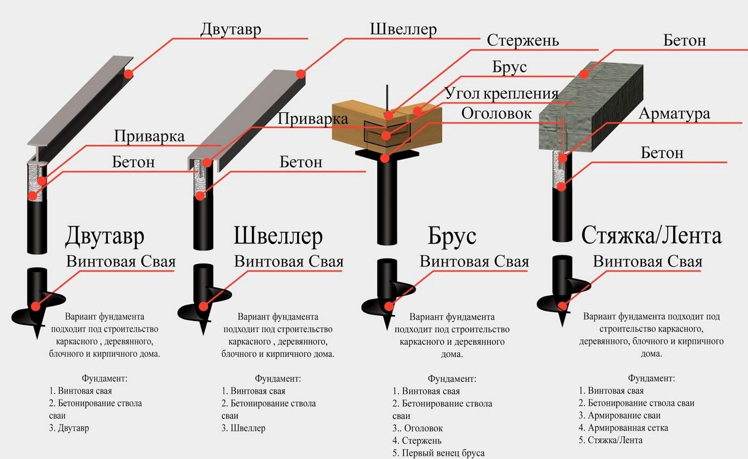 Свайный фундамент: материалы, строение, предназначение (Фундамент на палях: матеріали, будова, призначення)