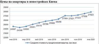 Цены на квартиры в новостройках Киева