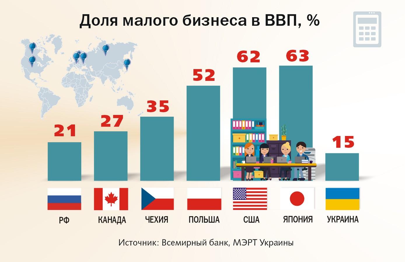 Доля малого бизнеса в ВВП