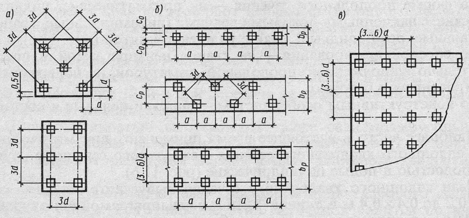 Классификация фундамента по числу и расположению свай (Класифікація фундаменту по числу і розташуванню паль)