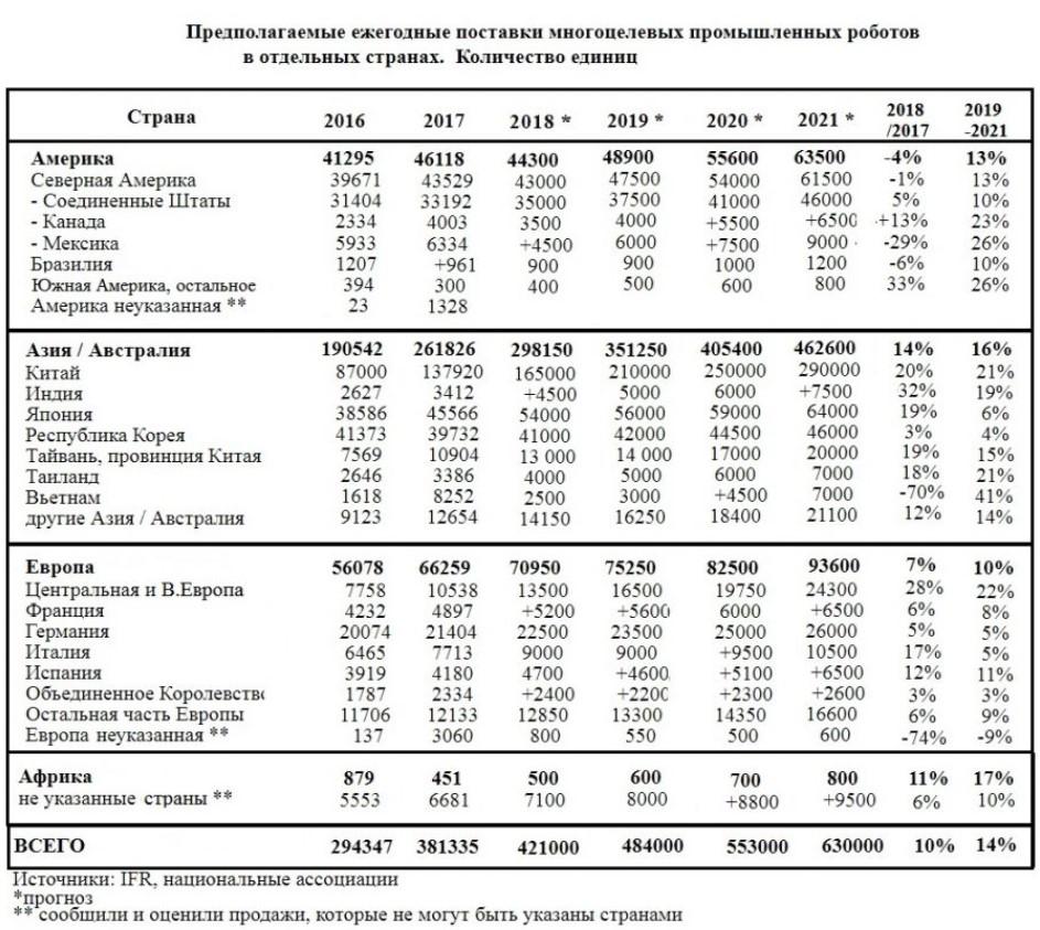 Статистика роботизации бизнеса