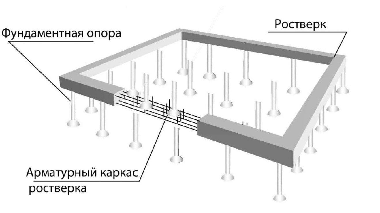 Строение свайных фундаментов (Будова пальових фундаментів)