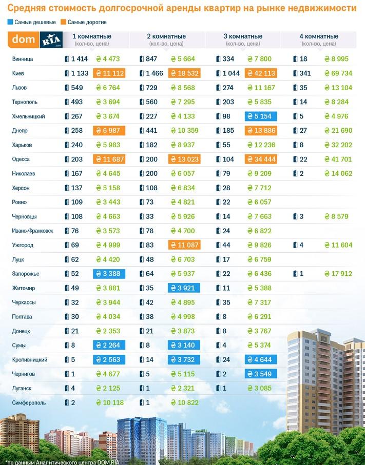 Цена аренды жилья в Украине