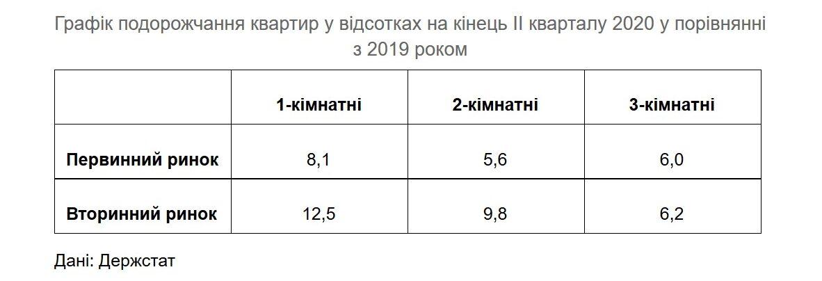 Аналіз цін на житло