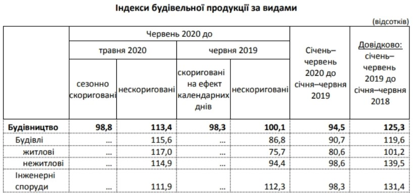 Анализ строительной отрасли за I полугодие 2020. Аналіз будівельної сфери за I піврічча 2020