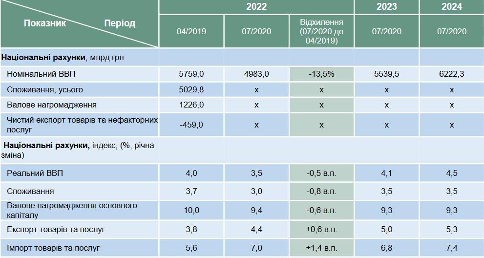 Динамика консенсус-прогноза на 2022-2024 годы (апрель 2019-июль 2020)