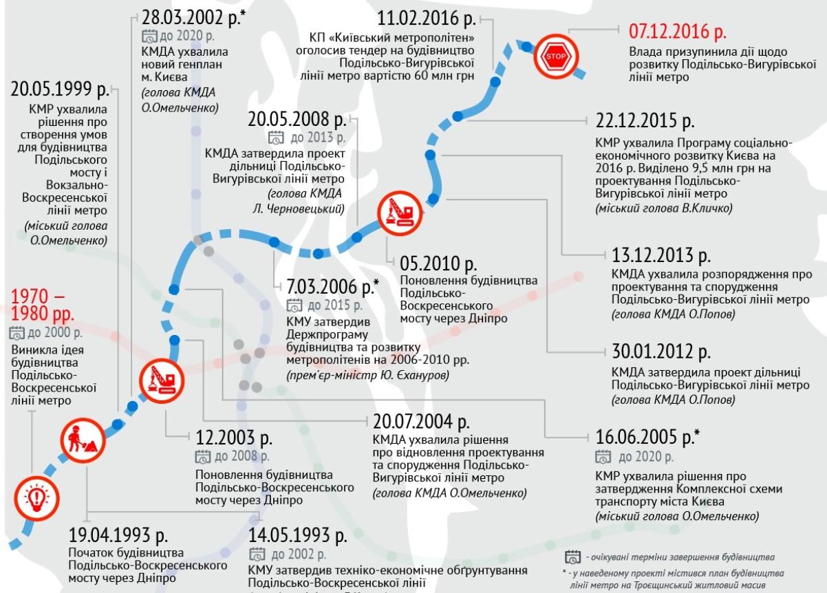 История проекта метро на Троещину на 2017 год