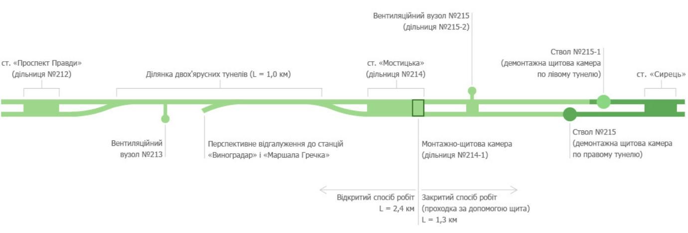 План строительства метро на Виноградарь. План будівництва метро на Виноградар