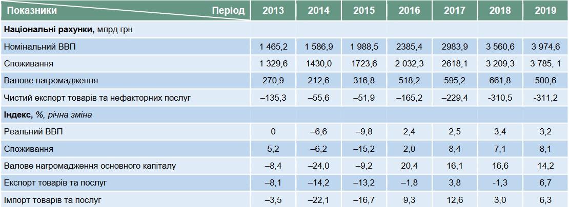 Показатель ВВП за 2013-2019 годы