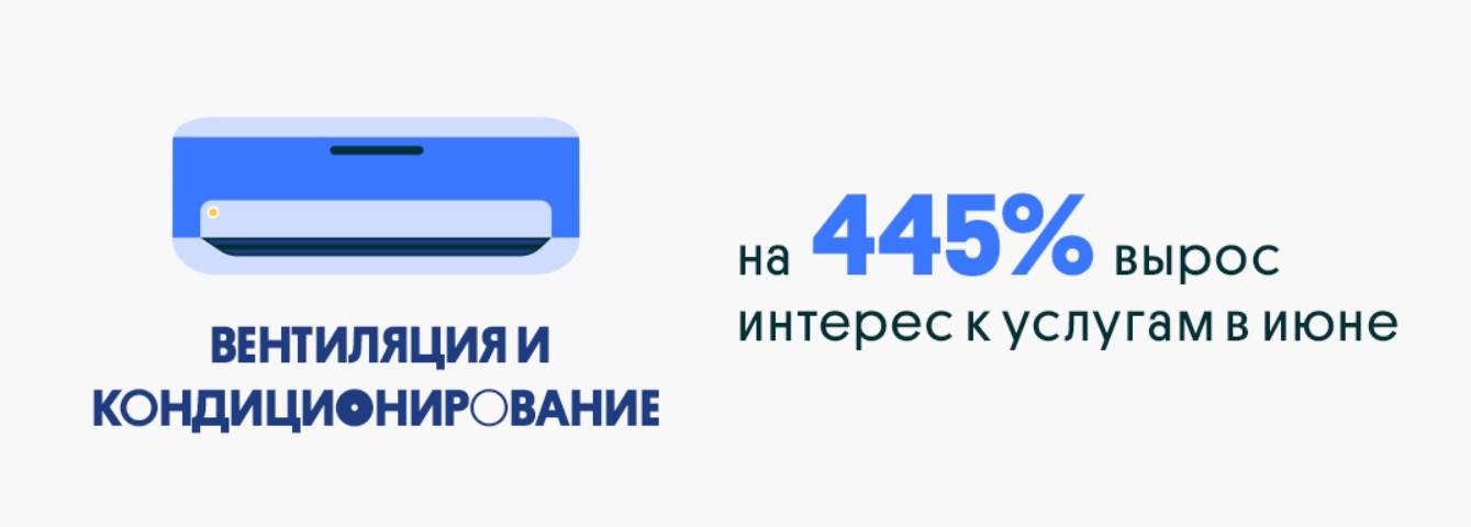 Спрос на ремонт и стройматериалы в Украине