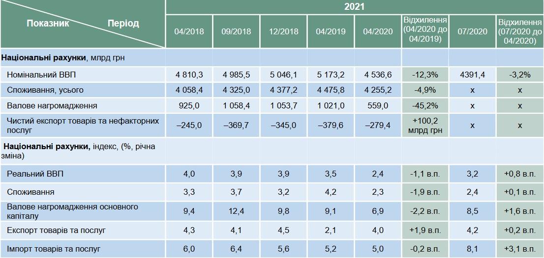 Динамика консенсус-прогноза на 2021 год (апрель 2018- июль 2020)