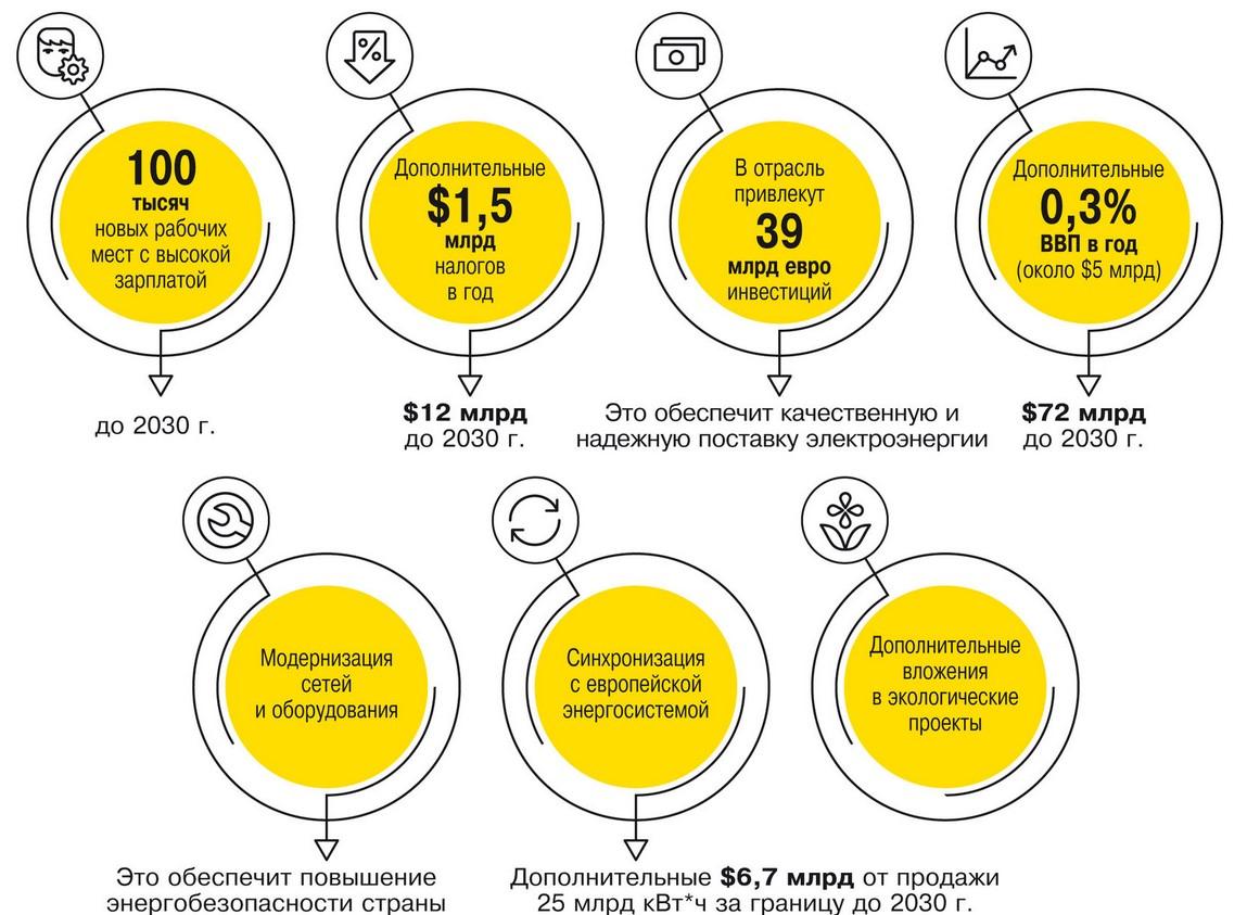 Перспективы энергетического рынка до 2030 года