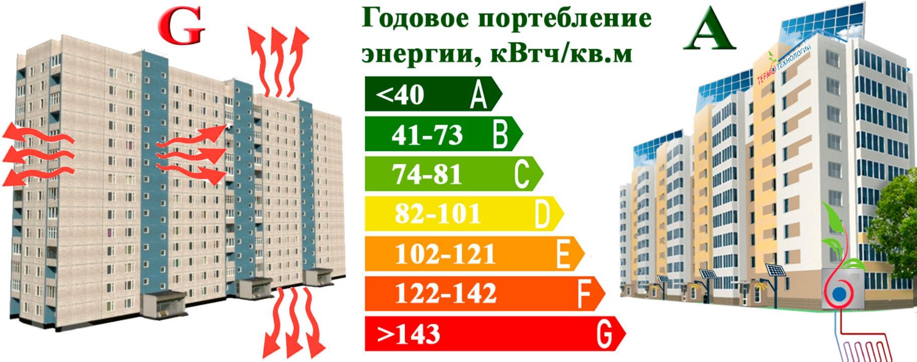 Разница в энергопотреблении. Різниця в енерговикористанні