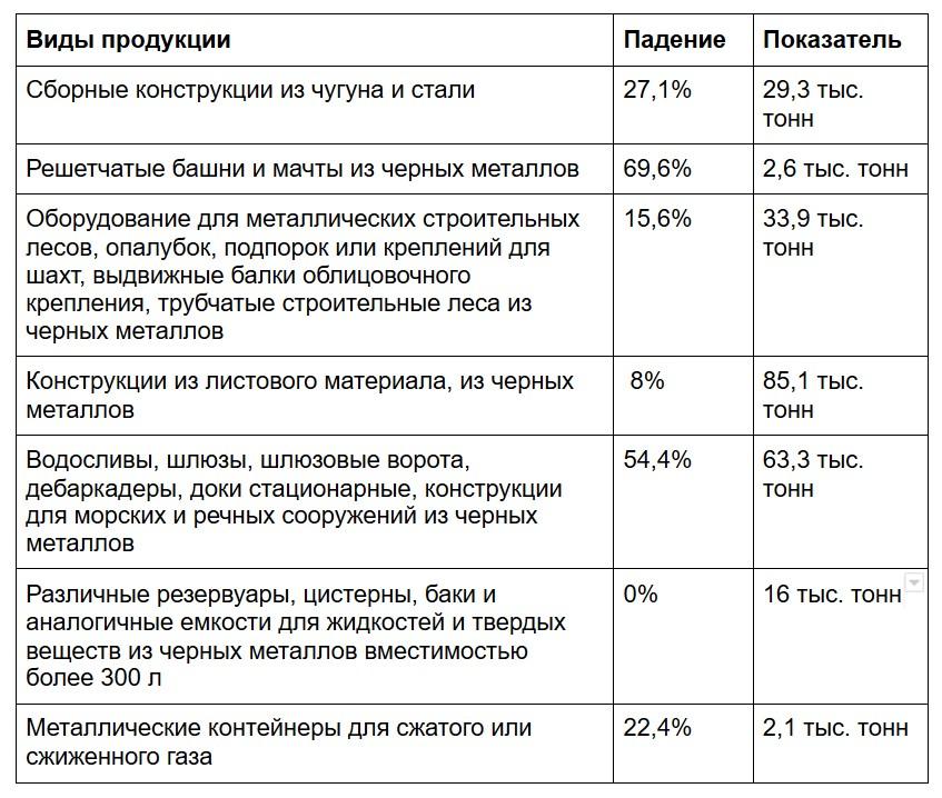 Статистика производства металлоконструкций в 2020