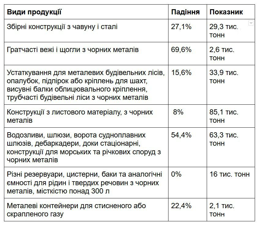 Статистика виробництва металоконструкцій в 2020