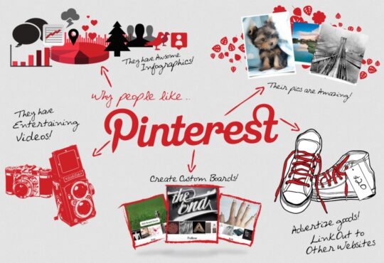 Продвижение в Пинтерест (Pinterest). Просування в Пінтерест (Pinterest)