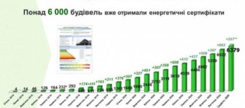 Энергоэффективность. Енергоефективність