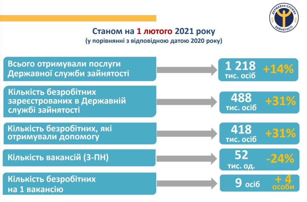 Які професії найбільше постраждали від COVID-19 в 2020