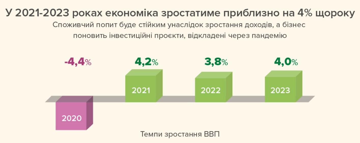 Рост ВВП. Зростання ВВП