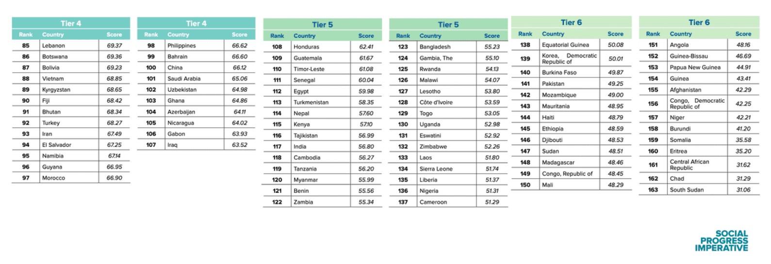 Social Progress Index 2020 Україна