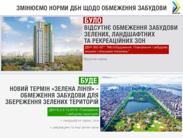 В Украине планируют обновить все строительные нормы до 2025 года.