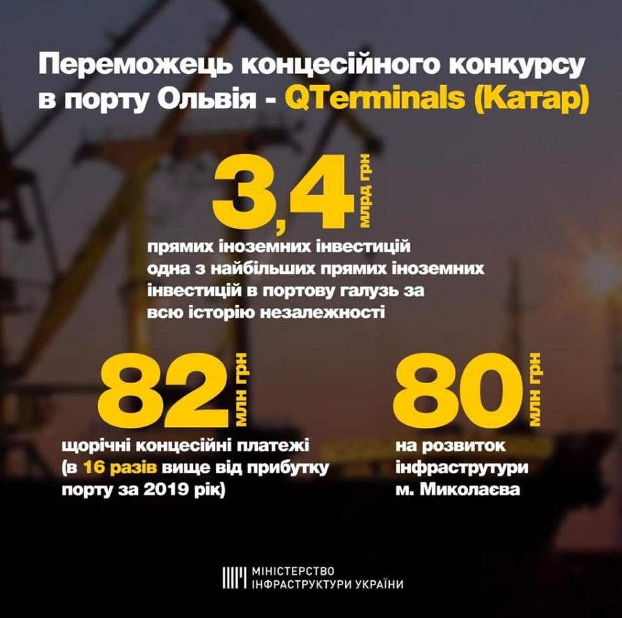 Инвестиции из Катара в развитие украинский портов
